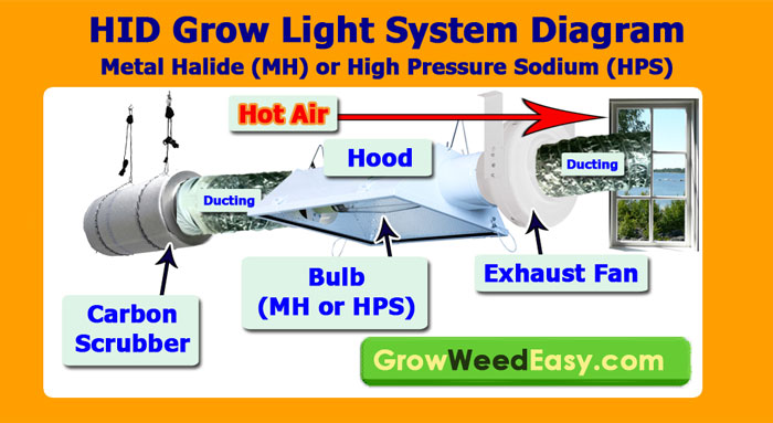 Mh Hps Grow Light Tutorial Plus Stealthy Amp Cheap Way To